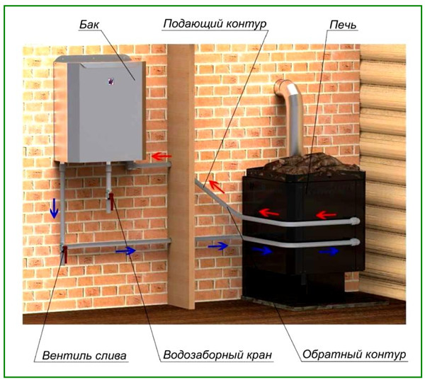 Горизонтальный теплообменник для банной печи своими руками 55
