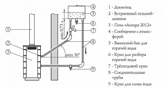 Установка банной печи с выносным баком для теплообменника циклон теплообменник