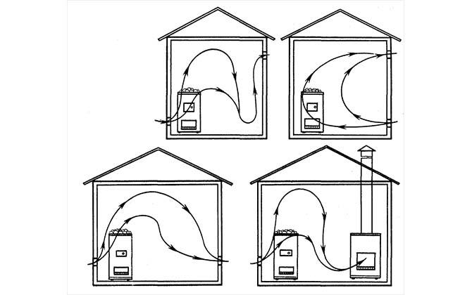 Различные схемы вентилирования бани